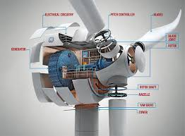 Introduction of World's Leading Wind Turbine Manufacturers